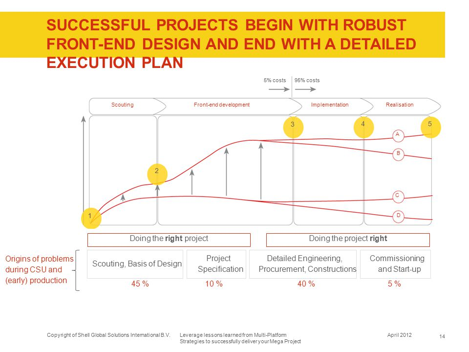 Successful projects begin with robust front-end design and end with a detailed execution plan
