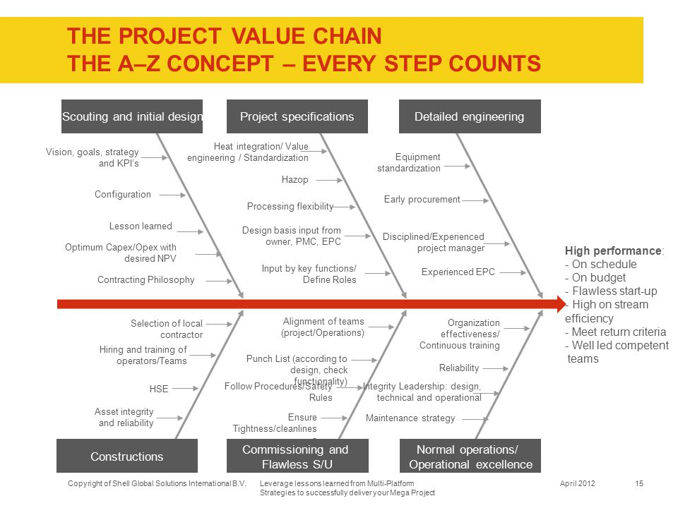 The PROJECT VALUE CHAIN The A–Z concept – Every step counts