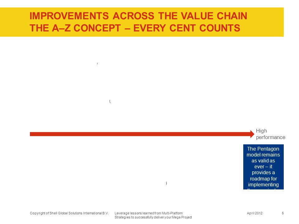 IMPROVEMENTS ACROSS THE VALUE CHAIN The A–Z concept – Every cent counts