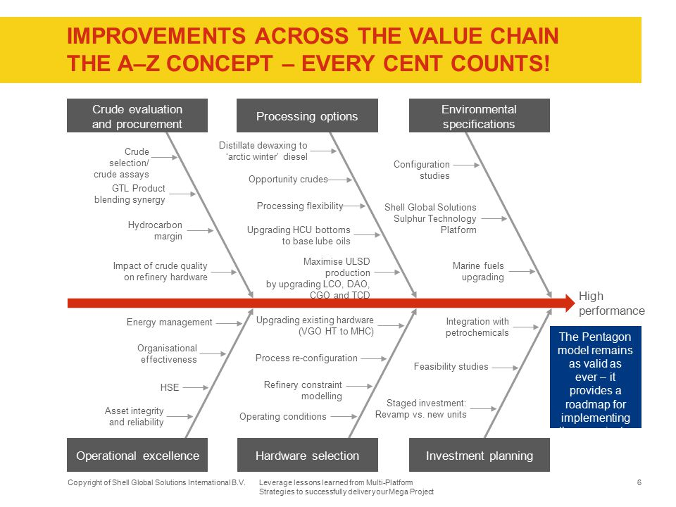IMPROVEMENTS ACROSS THE VALUE CHAIN The A–Z concept – Every cent counts!