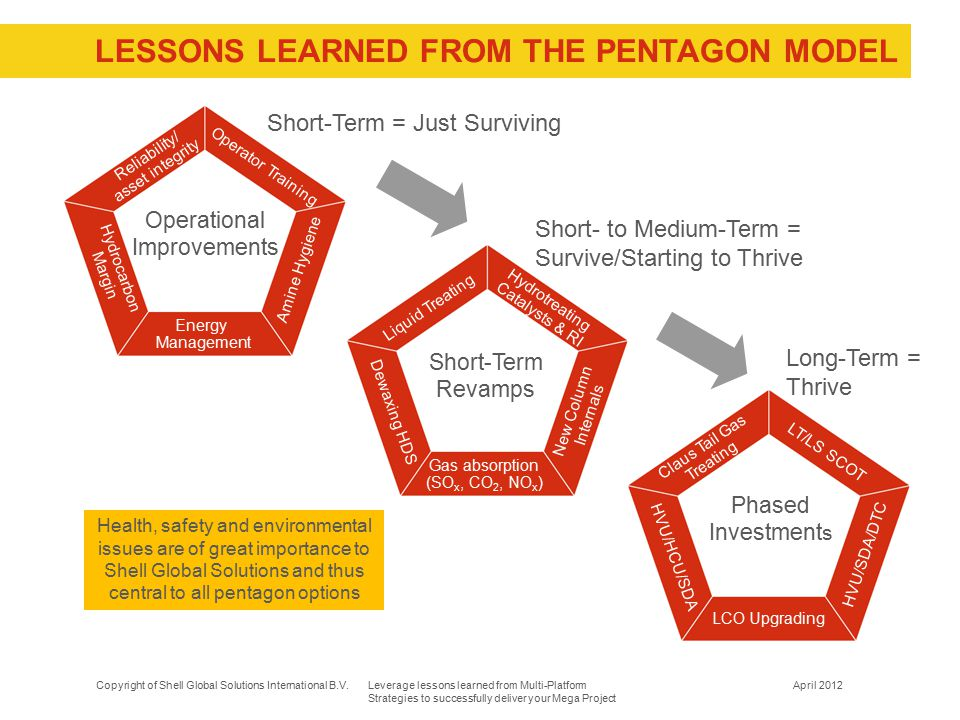 LESSONs LEARNED FROM THe PENTAGON MODEL