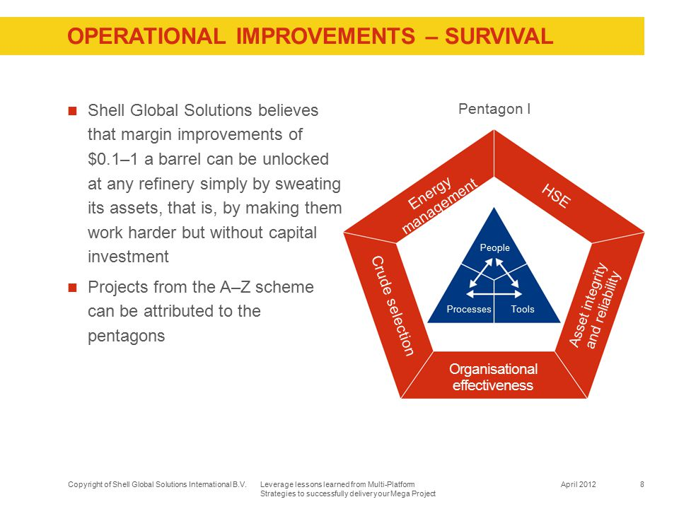 OPERATIONAL IMPROVEMENTS – SURVIVAL