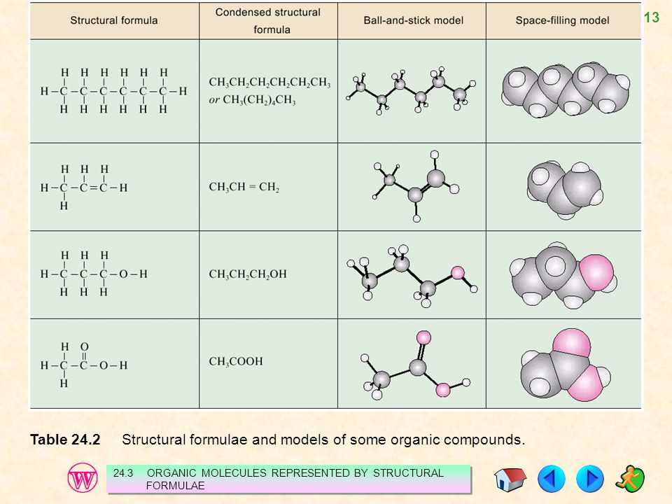 Table 24.2 Structural formulae and models of some organic compounds.