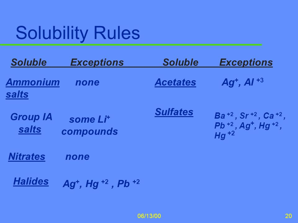 Solubility Rules Soluble Exceptions Soluble Exceptions Ammonium salts