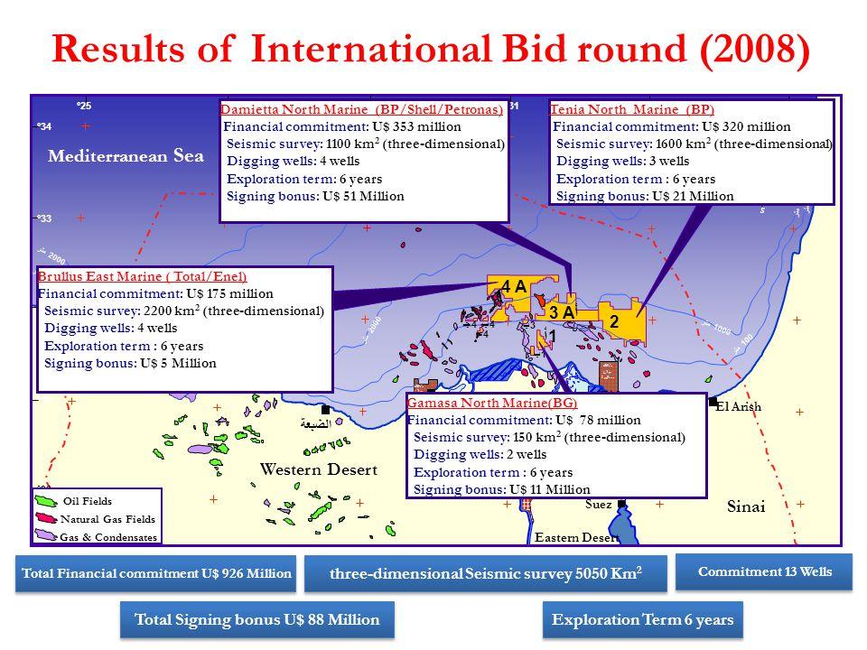 Results of International Bid round (2008)