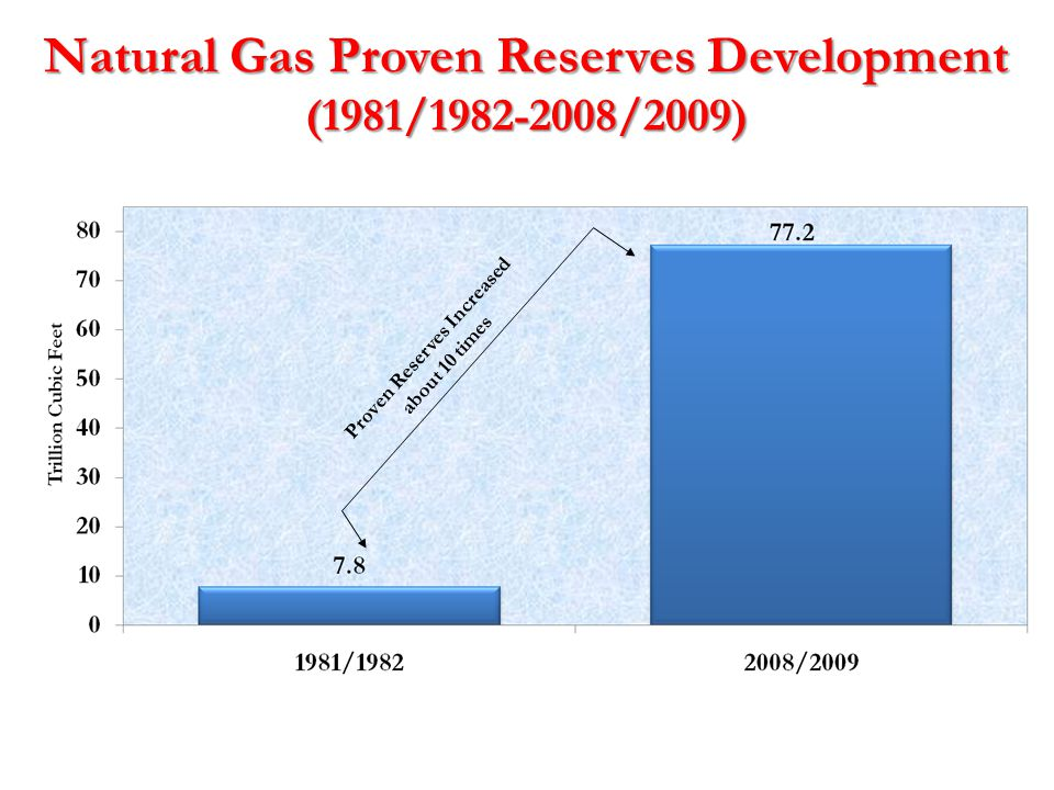 Natural Gas Proven Reserves Development (1981/1982-2008/2009)