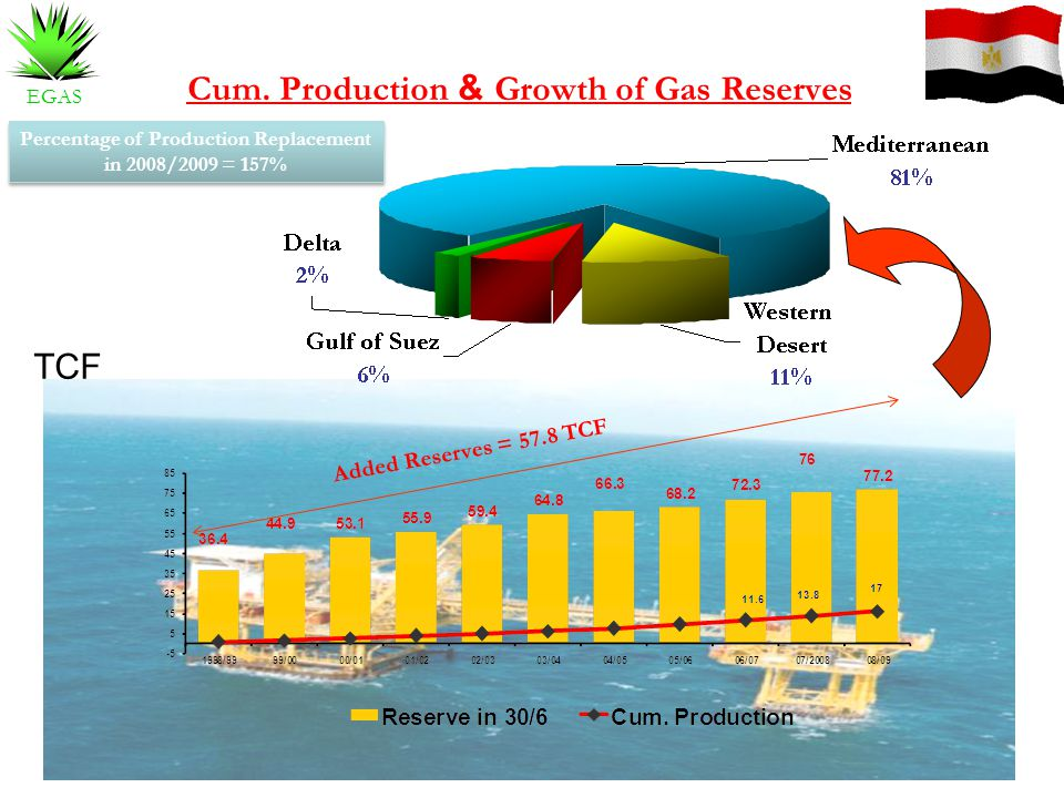 Growth of Gas Reserves & Cum. Production