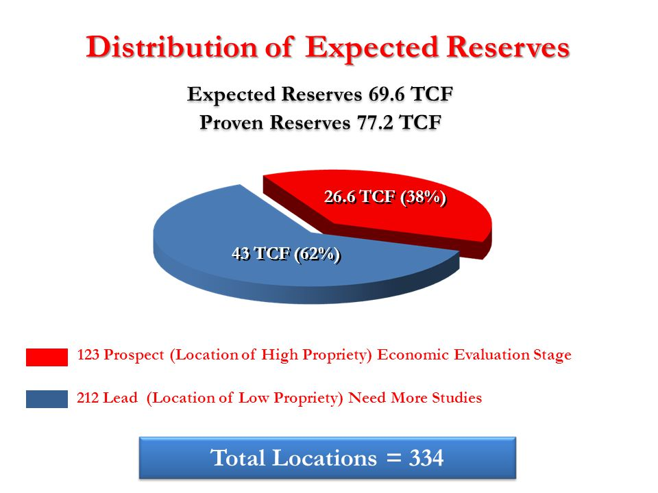 Distribution of Expected Reserves