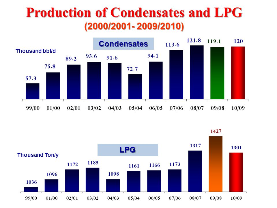 Production of Condensates and LPG