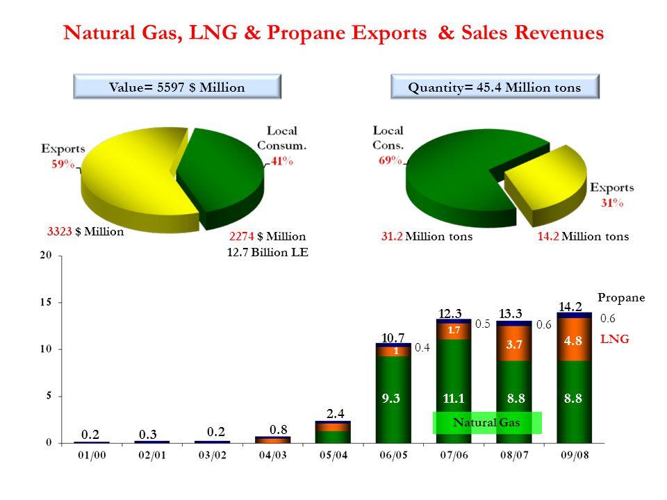Natural Gas, LNG & Propane Exports & Sales Revenues