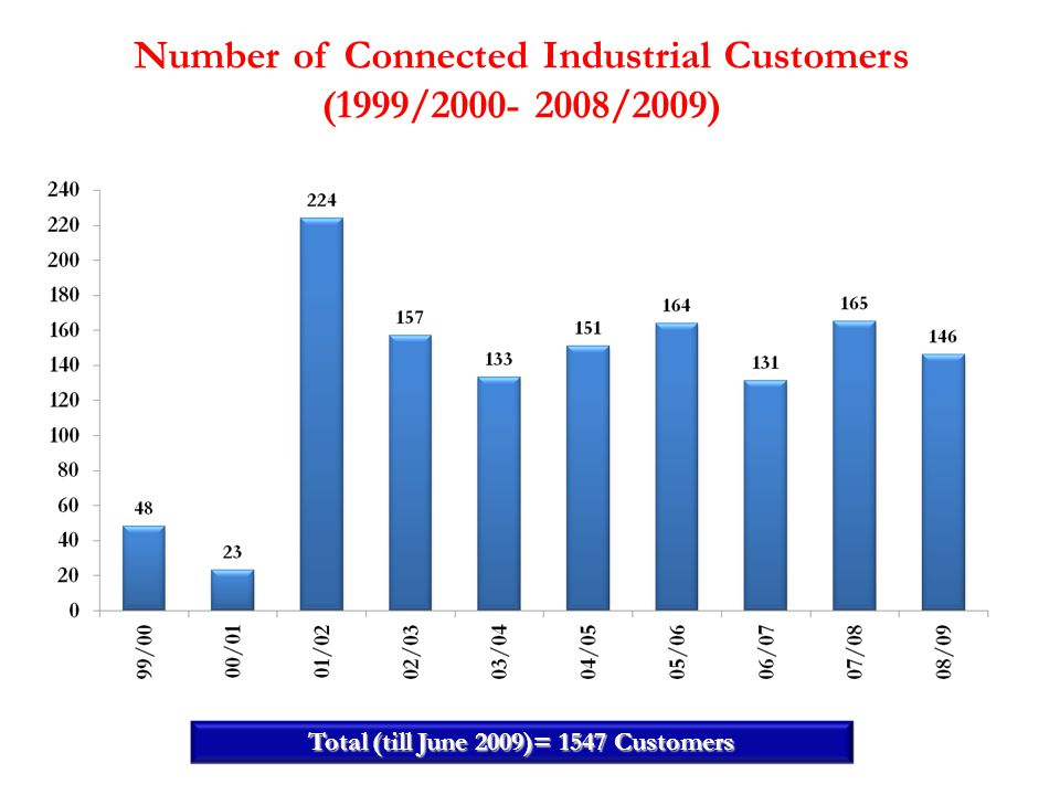 Number of Connected Industrial Customers (1999/2000- 2008/2009)