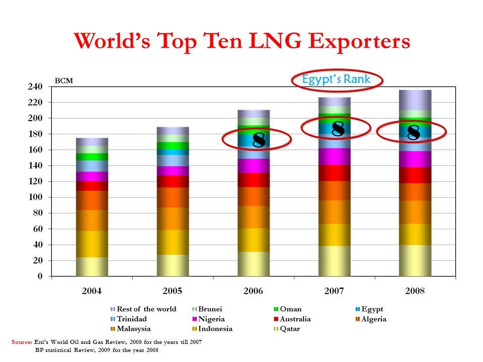 World's Top Ten LNG Exporters
