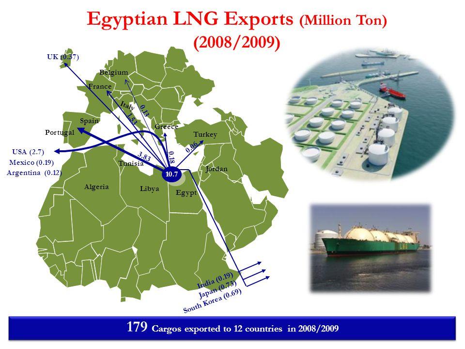 Egyptian LNG Exports (Million Ton) (2008/2009)