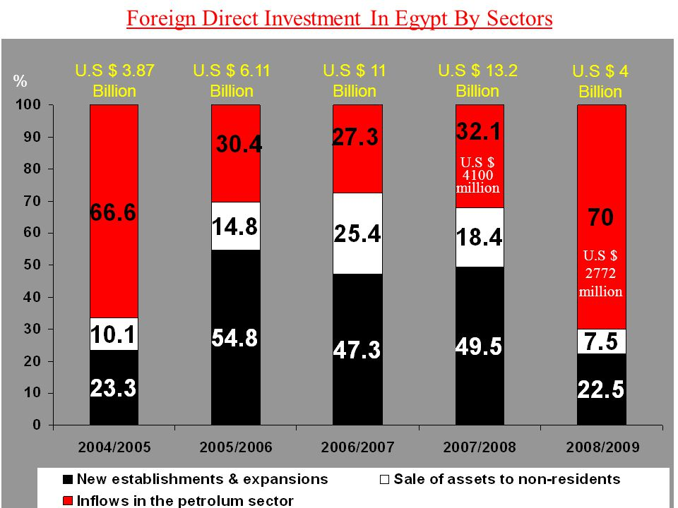 Foreign Direct Investment In Egypt By Sectors