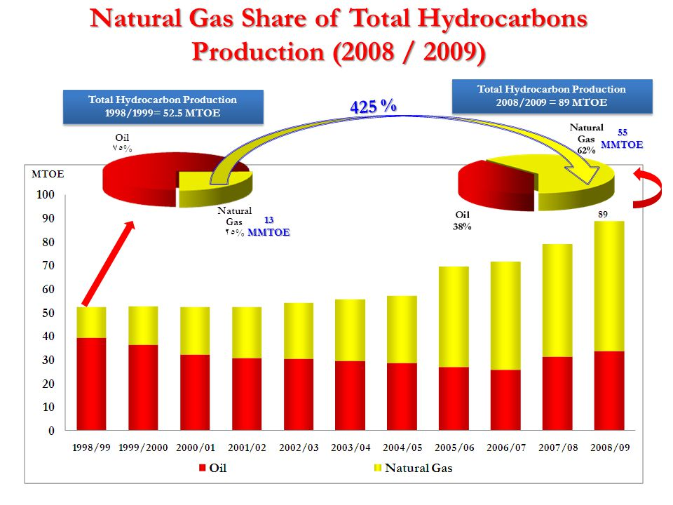 Natural Gas Share of Total Hydrocarbons Production (2008 / 2009)