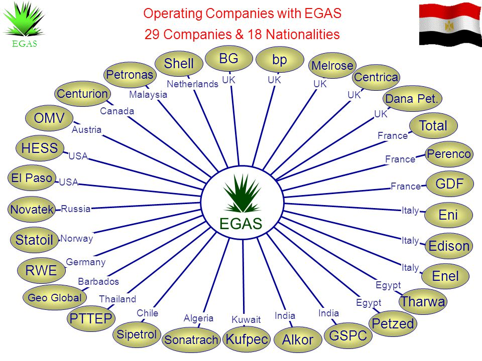 EGAS Operating Companies with EGAS 29 Companies & 18 Nationalities BG
