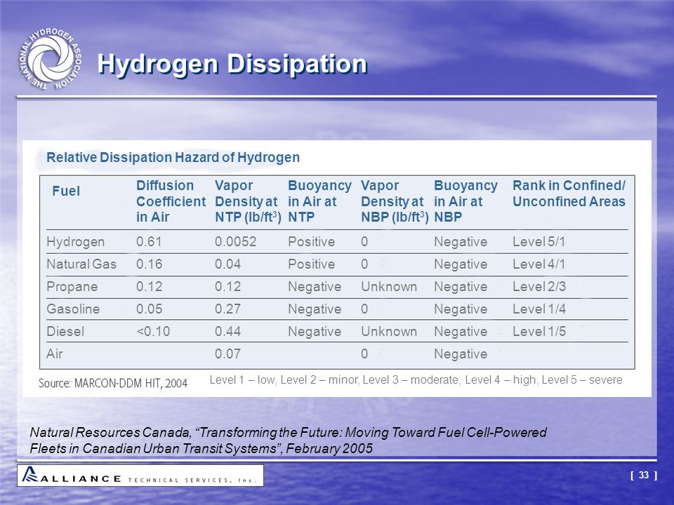 Hydrogen Dissipation Relative Dissipation Hazard of Hydrogen
