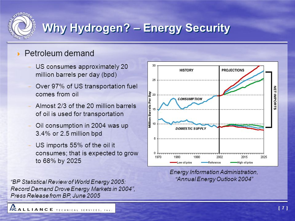 Why Hydrogen – Energy Security