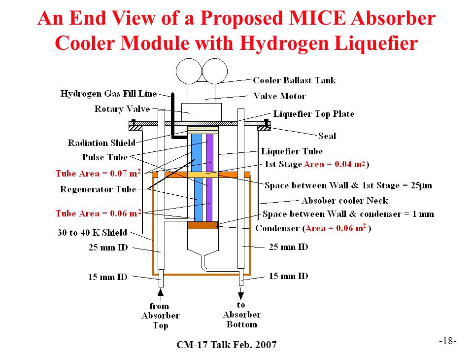 An End View of a Proposed MICE Absorber Cooler Module with Hydrogen Liquefier