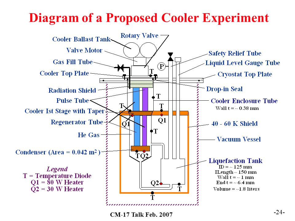 Diagram of a Proposed Cooler Experiment