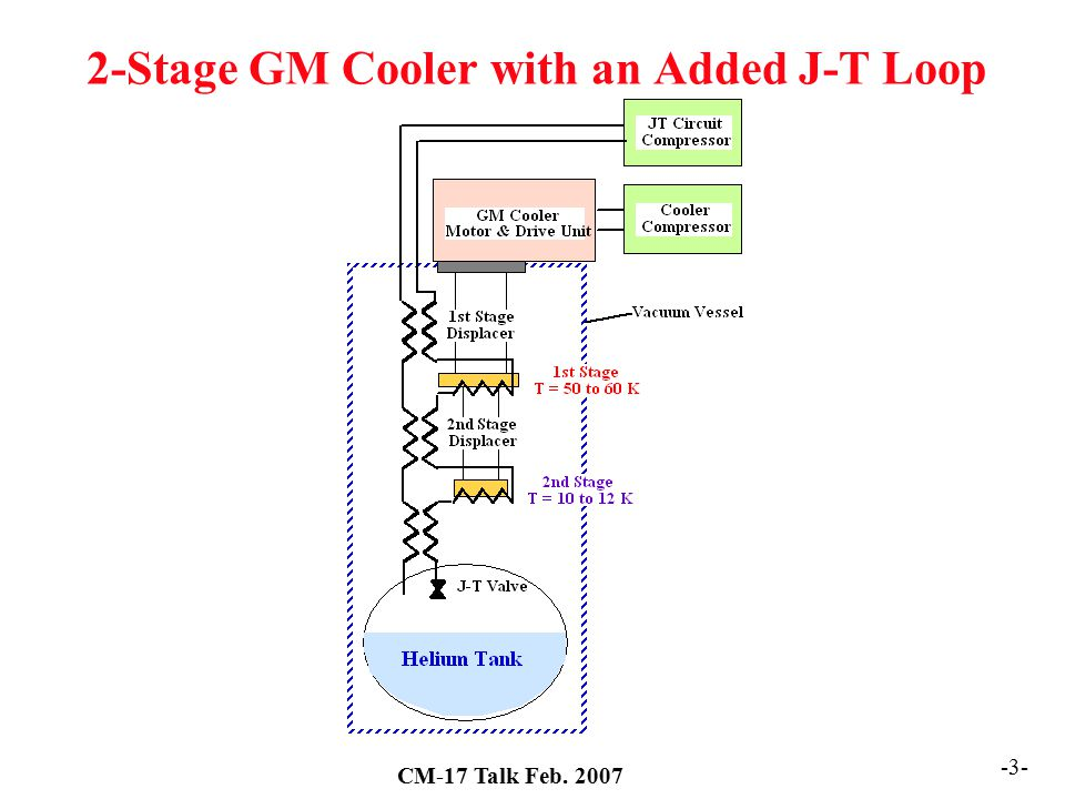 2-Stage GM Cooler with an Added J-T Loop