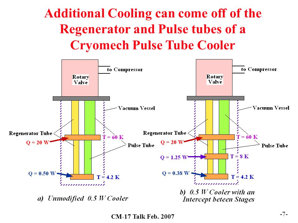 Additional Cooling can come off of the Regenerator and Pulse tubes of a Cryomech Pulse Tube Cooler