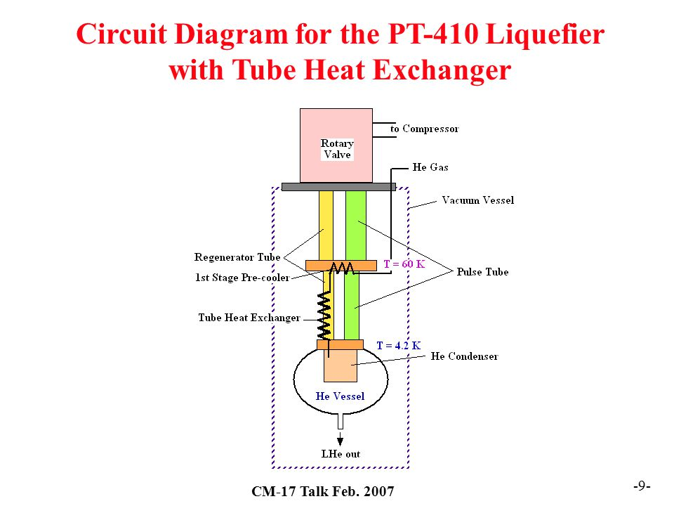 Circuit Diagram for the PT-410 Liquefier with Tube Heat Exchanger