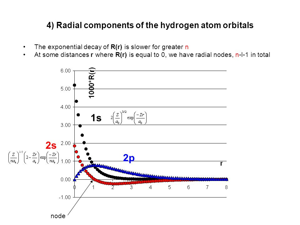 4) Radial components of the hydrogen atom orbitals
