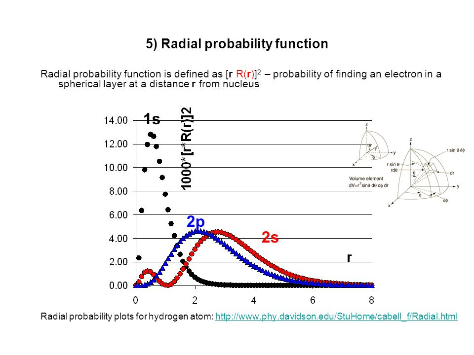 5) Radial probability function