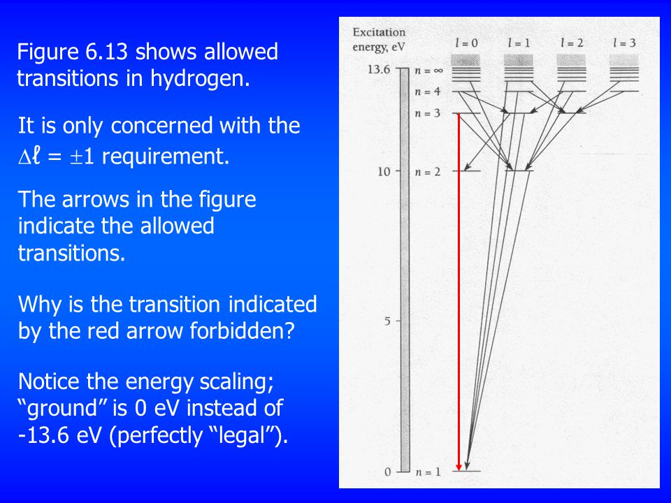 Figure 6.13 shows allowed transitions in hydrogen.