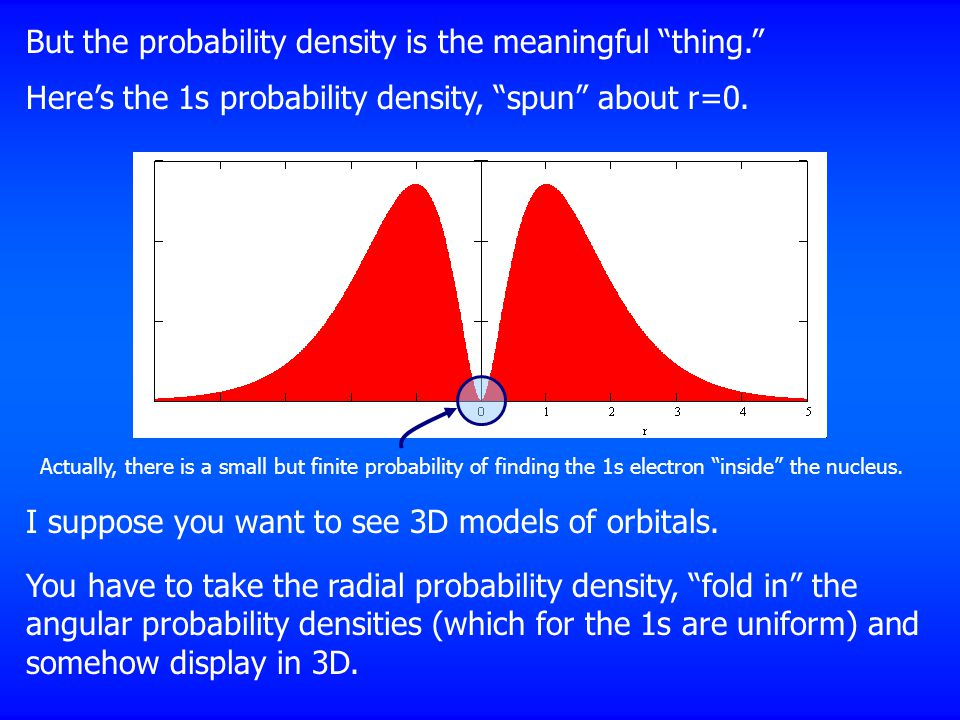 But the probability density is the meaningful thing.