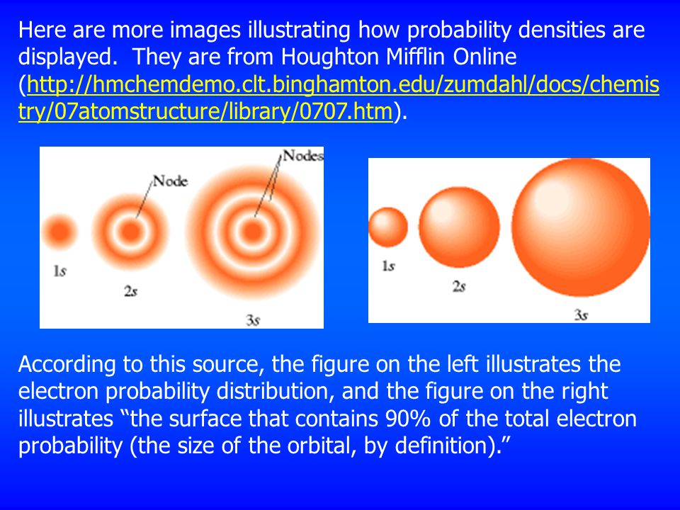 Here are more images illustrating how probability densities are displayed. They are from Houghton Mifflin Online (http://hmchemdemo.clt.binghamton.edu/zumdahl/docs/chemistry/07atomstructure/library/0707.htm).