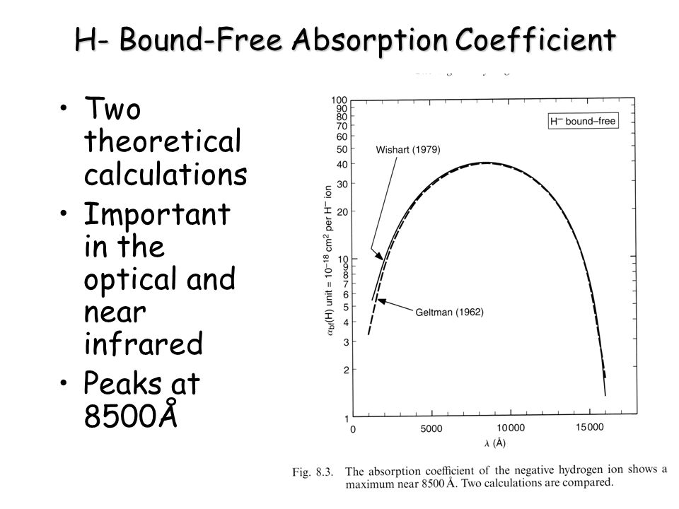 H- Bound-Free Absorption Coefficient