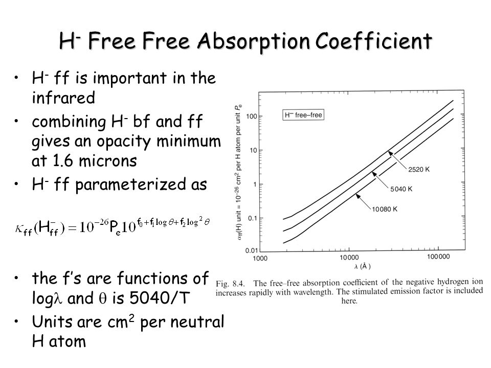 H- Free Free Absorption Coefficient