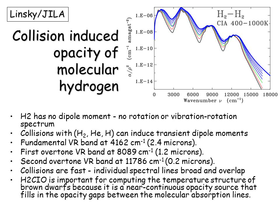 Collision induced opacity of molecular hydrogen