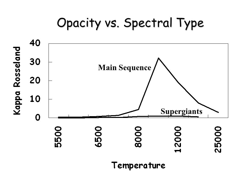 Opacity vs. Spectral Type