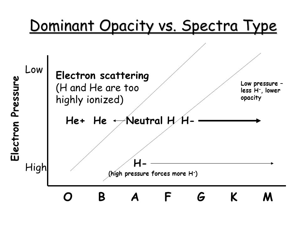 Dominant Opacity vs. Spectra Type