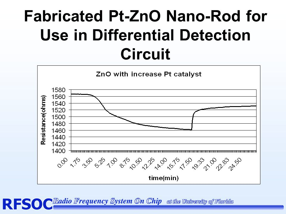 Fabricated Pt-ZnO Nano-Rod for Use in Differential Detection Circuit