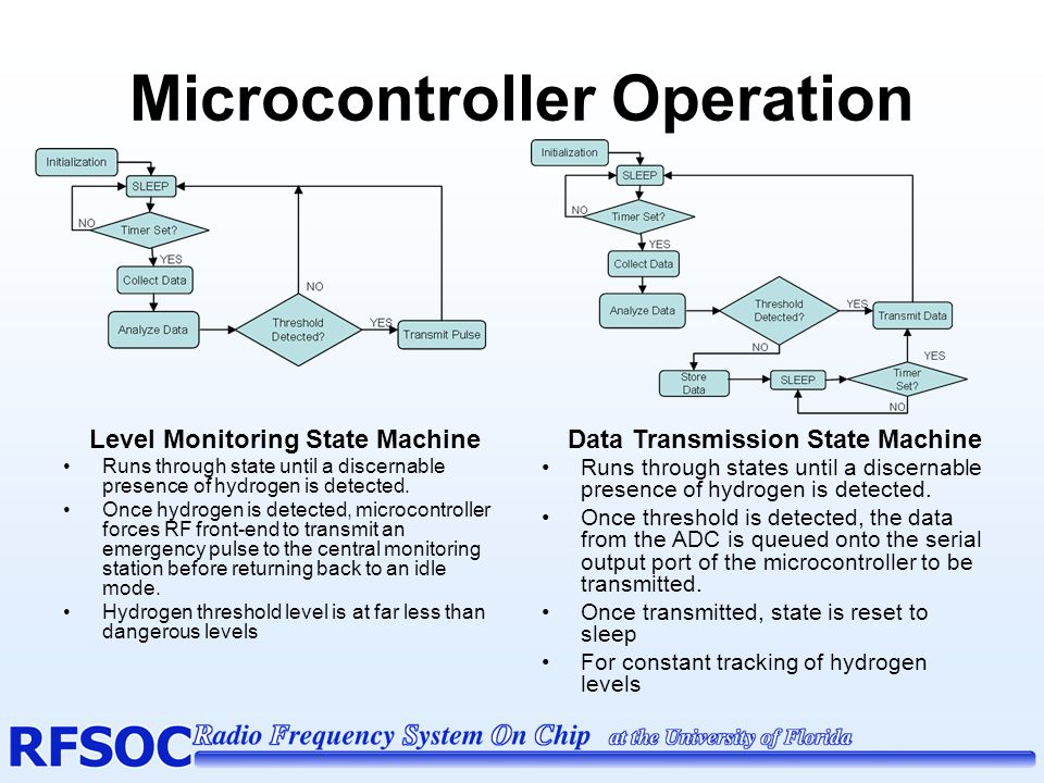 Microcontroller Operation