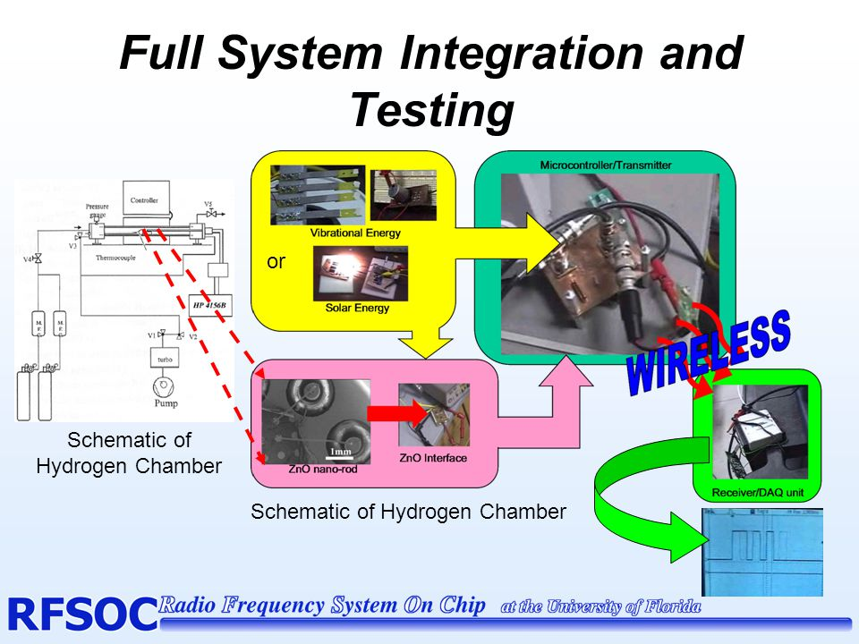 Full System Integration and Testing