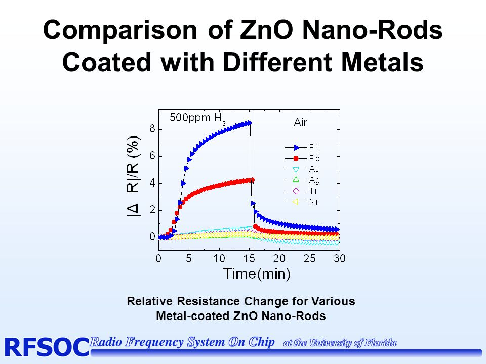 Comparison of ZnO Nano-Rods Coated with Different Metals