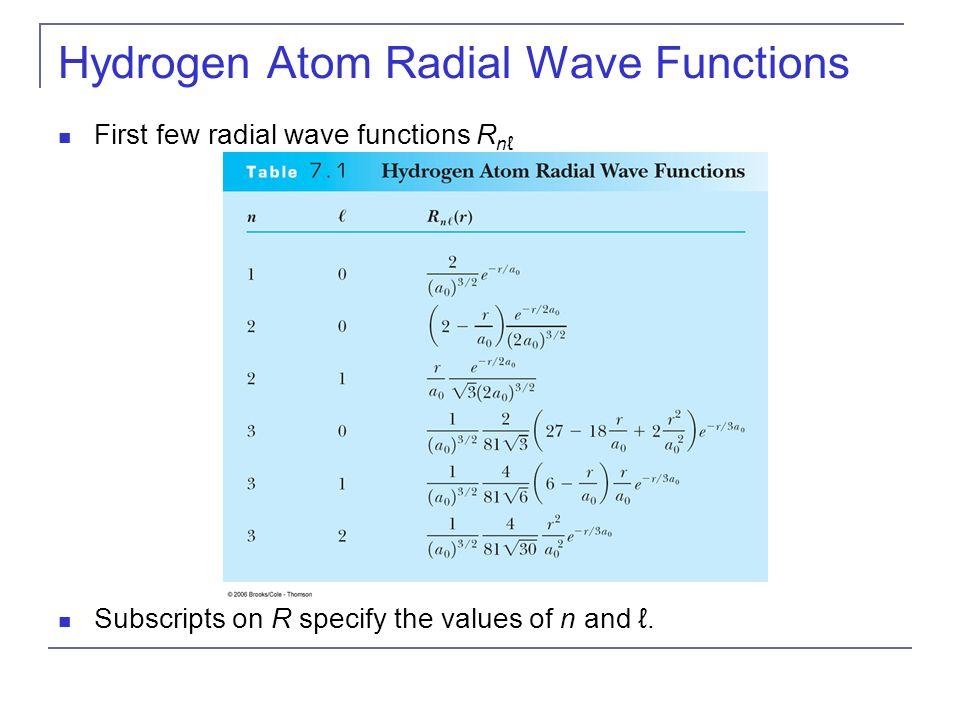 Hydrogen Atom Radial Wave Functions
