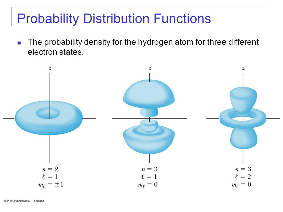 Probability Distribution Functions