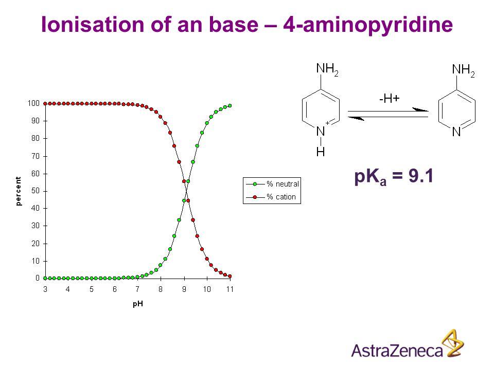 Ionisation of an base – 4-aminopyridine