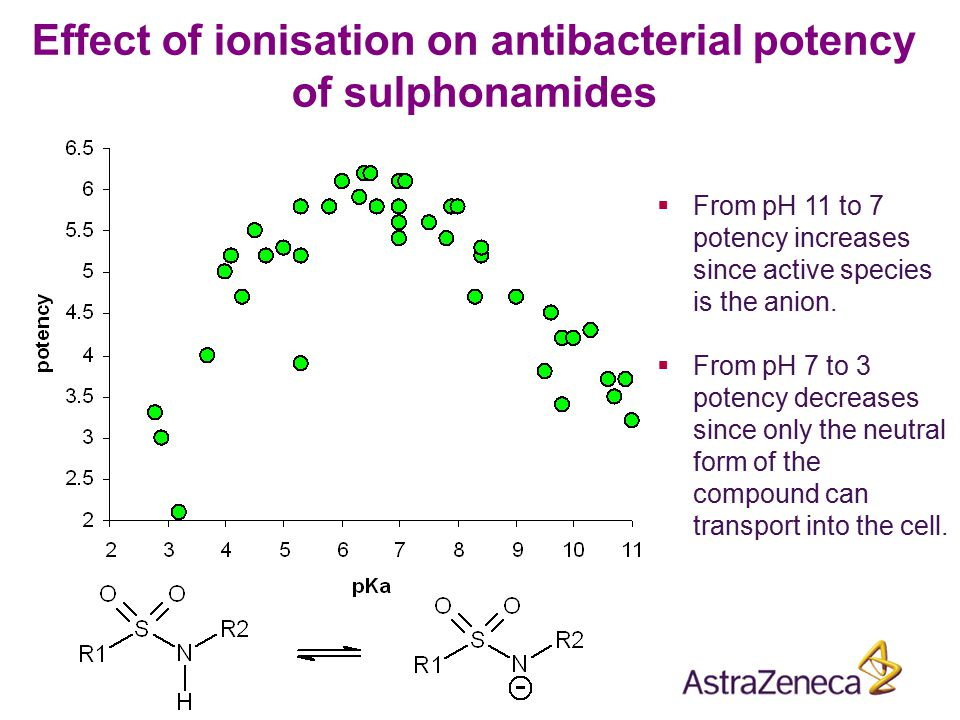 Effect of ionisation on antibacterial potency of sulphonamides