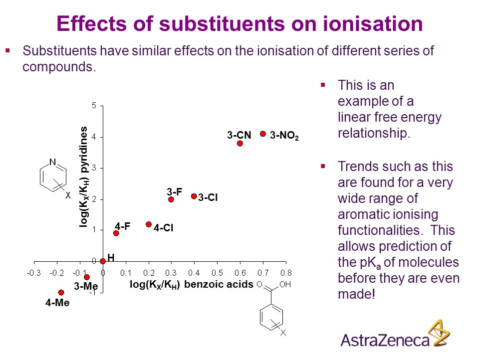 Effects of substituents on ionisation