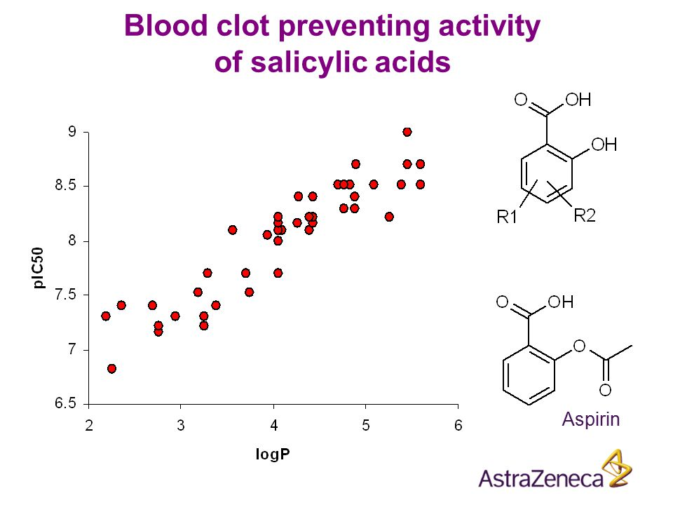 Blood clot preventing activity of salicylic acids