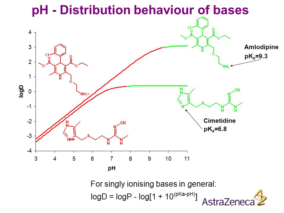 pH - Distribution behaviour of bases
