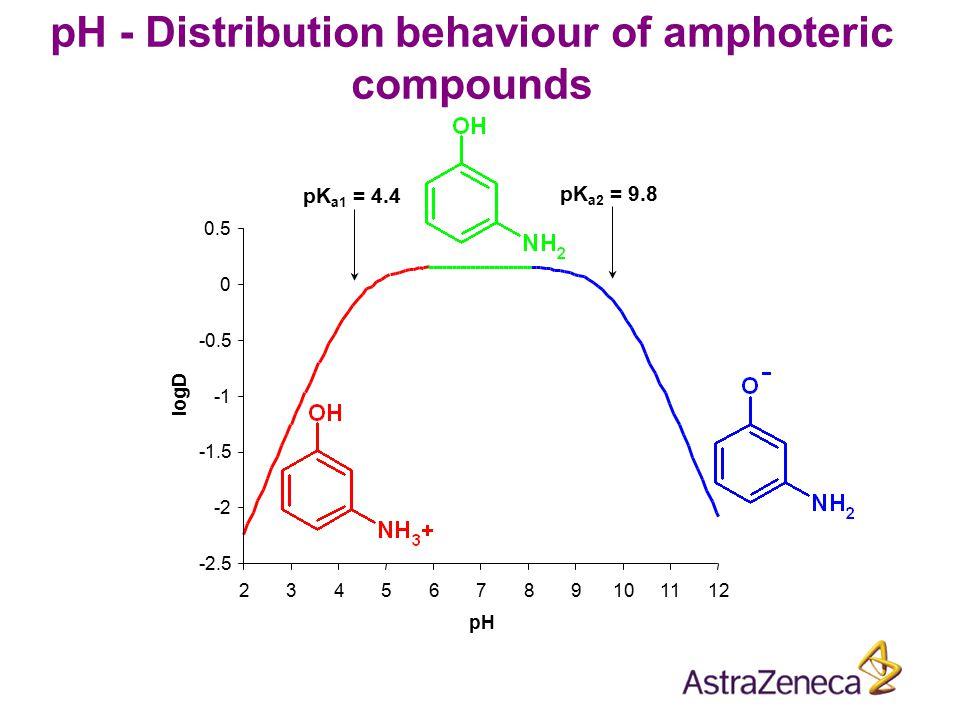 pH - Distribution behaviour of amphoteric compounds