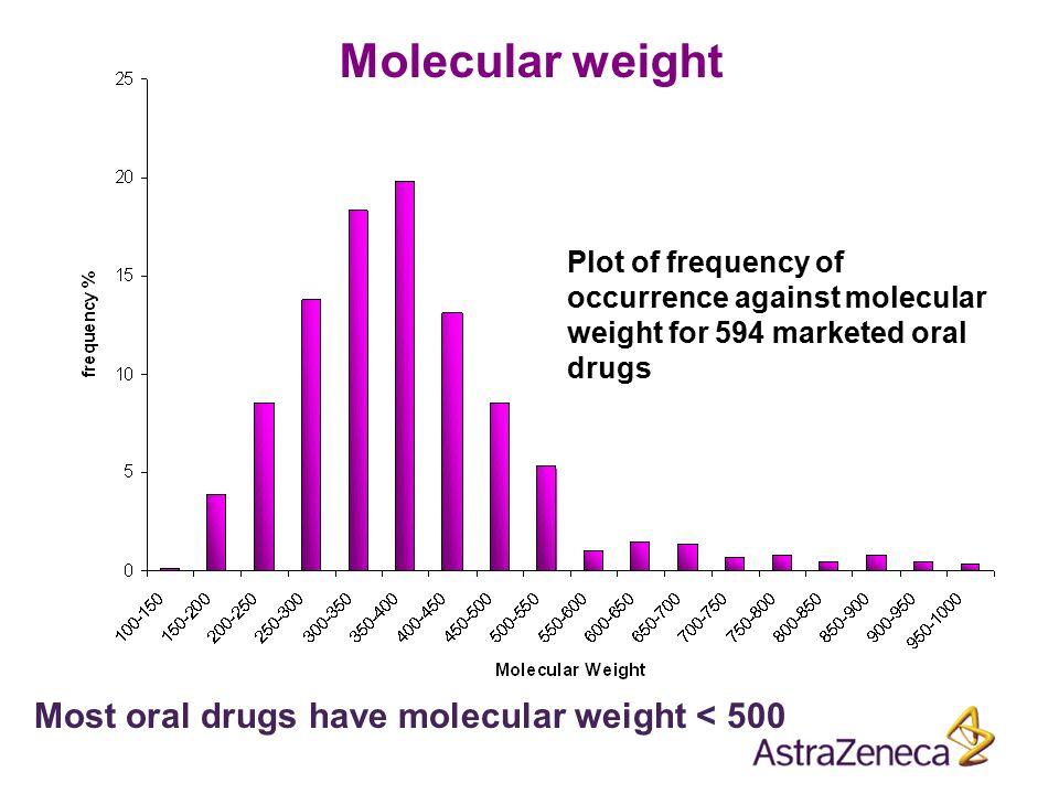 Molecular weight Most oral drugs have molecular weight < 500